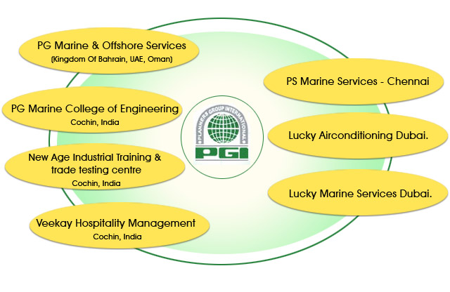 Planners Group International » Quality manpower for